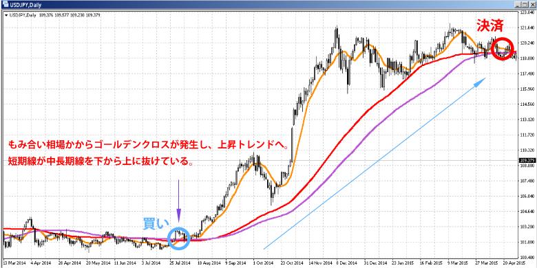 【移動平均線】ゴールデンクロスとデッドクロスで売買サインを見つける