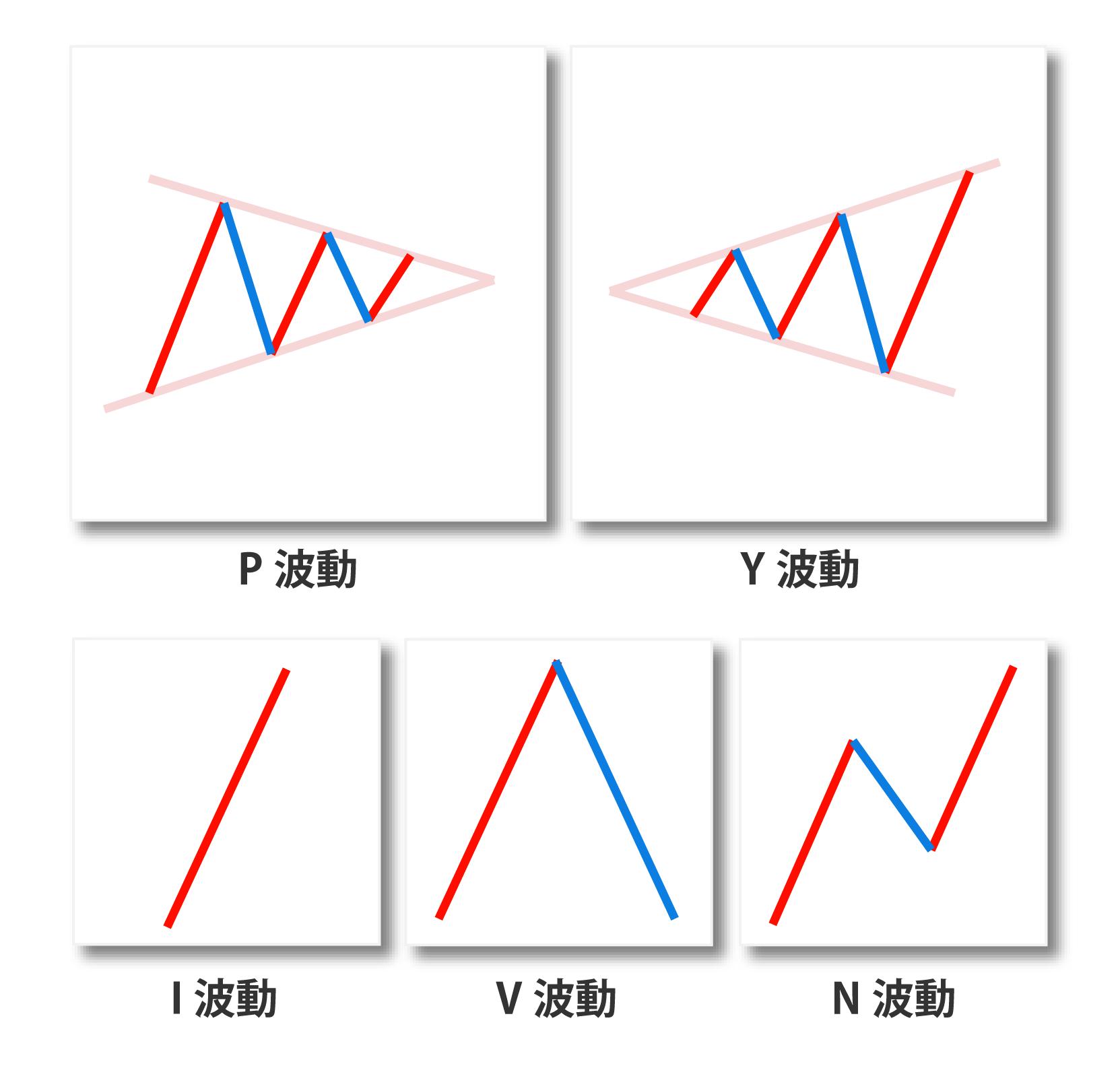 一目均衡表を、三大理論「時間・値幅・波動」で理解を深める