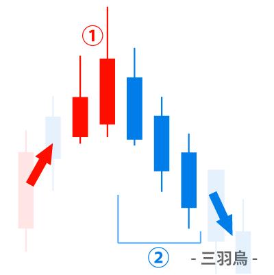 酒田五法 – 三羽鳥(黒三兵)